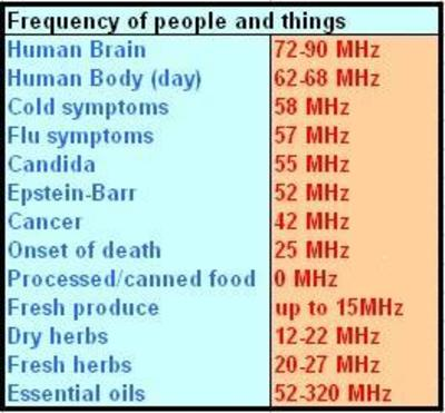a chart of frequencies